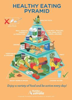 5 reasons to eat like an Australian. #foodpyramid #healthyeating http://www.erodethefat.com/blog/4offers/