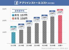 女性の「1いいね」はコストが1.6倍も高い。日本では「アプリ1インストール」平均270円。Facebook広告の「獲得コスト」まとめ(グローバル 2016)   アプリマーケティング研究所 Bar Chart, Facebook, Bar Graphs