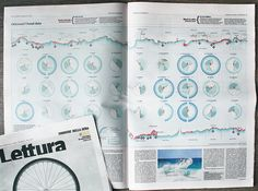 Surfing in Italy - a visual guide | La Lettura #257 on Behance