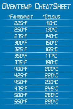 Oventemp CheatSheet To Convert Celsius Into Farenheit Handy US UK Recipes And Vice Versa