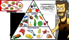 The Paleo Food Pyramid, plus raw dairy and fermented foods by Castle Grok. Click through for a list of foods compatible with a paleolithic diet. food-pyramids-and-other-nutritional-graphics healthy-foods