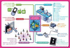 Mapa mental del vocabulario de las nuevas tecnologías. [De la ilustradora francesa Bananako para el manual ¡Anímate! de la editorial Hatier: http://bananako.fr/page_hatier_animate.html]
