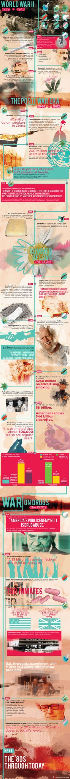 History of Drug Abuse: Drug & Alcohol Abuse from WWII - 1980s