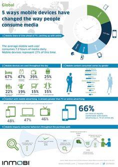 Le mobile capte 27% du temps médiatique des consommateurs
