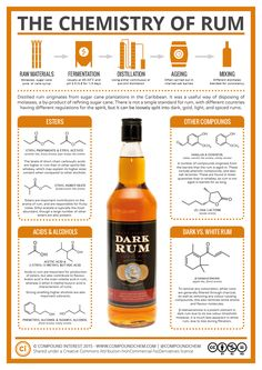 For the latest in the alcohol chemistry series, we're looking at a pirate's favourite spirit: rum. It's actually hard to describe what constitutes a rum, because there's not…