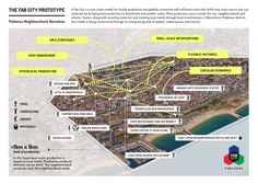 Fab City — Atlas of the Future Disruptive Innovation, Chief Architect, Digital Fabrication, Circular Economy, Urban Setting, Emergency Response, Power To The People, Smart City, Tomorrow Will Be Better