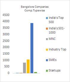 List of companies in Bangalore / Bengaluru Information Technology, Chennai, Bar Chart, Public, India, Marketing, Top, Goa India, Bar Graphs