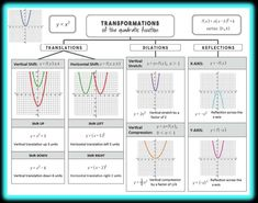 Transformations of the quadratic function - graphic organizer. Students love having all of the transformations on one clear sheet that they can refer to often. Two fill-in versions included for different levels!!!