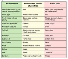 Avoiding gluten can be challenging because ingredients that contain it go by numerous names. Many food products contain gluten, the list is long, see for yourself: