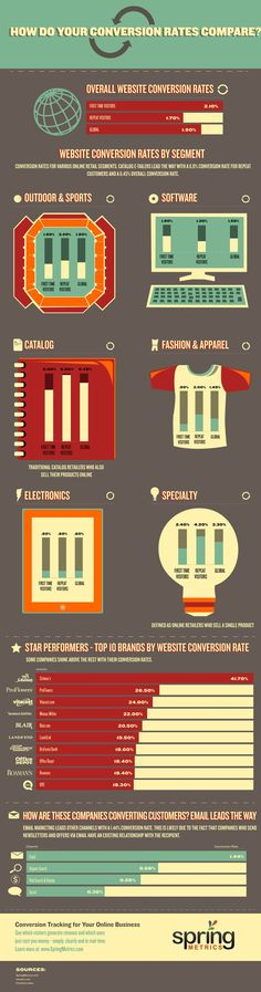 How Do Your Website Conversion Rates Compare? #infographic
