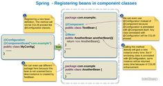 Spring - Registering beans within classes