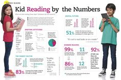 Key Data on Kid Reading | Surprising new findings from Scholastic's Kids & Family Reading Report.