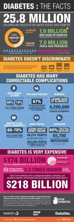 Diabetes Awareness - Medical Billing Company | Capture Billing