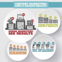 Content marketing, wat levert het op? (infographic)