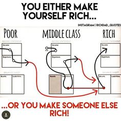 Difference between poor middle, class & rich Rich Vs Poor, Income Statement, Motivation Wall, Balance Sheet, Rich Dad, Savings Plan, Budget Planner, Finance Tips, Starting A Business
