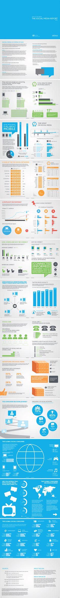 State of the media: the Social Media Report 2012 by #Nielsen. #infographic #smm #socialmedia