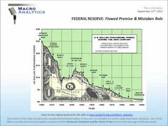 Macro Analytics - FEDEREAL RESERVE - Flawed Premise - Mistaken Role