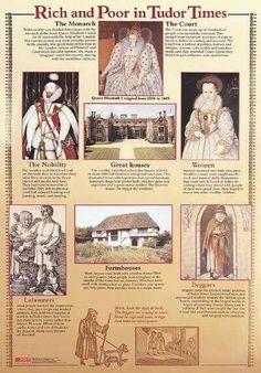 Tudor history facts england 67 ideas for 2019 History Of England, Tudor History, European History, British History, World History, Ancient History, History Major, British Literature, Asian History
