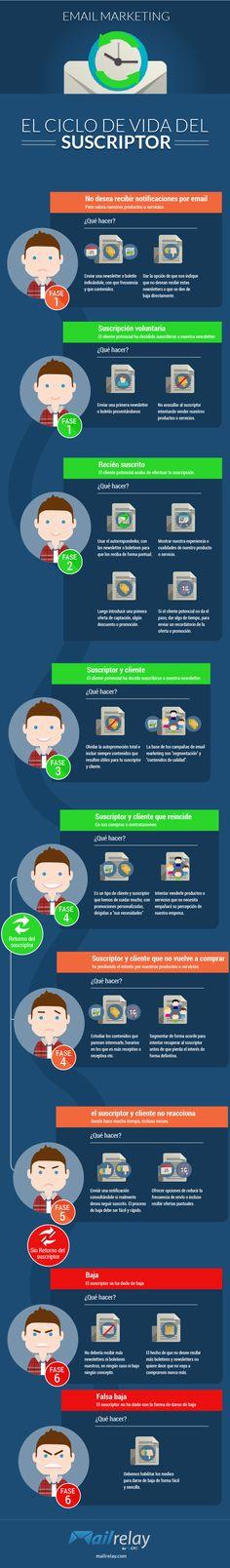 Infografía sobre el ciclo de vida del suscriptor en campañas de email marketing y newsletters