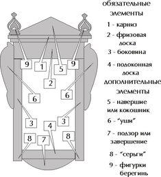 структура резного наличника: 12 тыс изображений найдено в Яндекс.Картинках