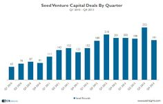 It seems anyone and everyone can get their startup funded these days.  2013 saw the highest amount of seed venture capital deals since 2010. Seed VC financing to Human Capital Management Tech and Ed Tech saw strong growth in 2013.