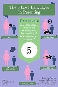 The basics of applying the 5 love languages to parenting. Recognize what your child needs to feel loved and validated.