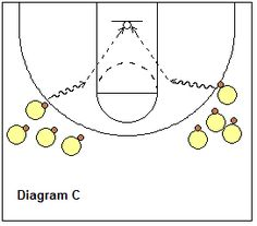 perimeter shooting drills - off the dribble jump-shots - Coach's Clipboard #Basketball Coaching