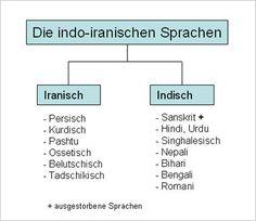 Sanskrit und Avestisch sind die Vorgängersprachen aller indo-iranischen Sprachen. 150 Millionen Menschen sprechen eine dieser iranischen Sprachen. Hinzu kommen noch 30-50 Millionen Menschen (leider gibt es keine genaue Zahl), die eine dieser Sprachen als Zweit- oder Drittsprache sprechen. Quelle:Wikipedia