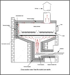 Revision of Commercial Scale Rocket Stove Bread Oven from Mon, 04/16/2012 - 21:59   Farm Hack