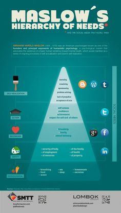 Maslows Hierarchy of Needs - per social media