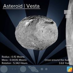Vesta is the second largest asteroid in our Asteroid Belt, making up 9% of the mass of all the asteroids. #space #science #solarsystem #vesta #asteroidbelt #asteroid #skyporn #eartharchives