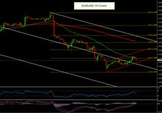 Forex Technical Analysis for EURUSD with all critical levels and trading targets for November 04, 2014 http://forexsignalsmarket.blogspot.com/2014/11/forex-technical-analysis-eurusd-for-november-04.html