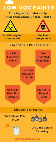 Yes! Its Time To Switch To Environmentally Safe Paints..