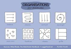 Exemples d'organisations pour réaliser des notes visuelles