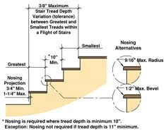 Residential Stair Codes EXPLAINED - Building Code for Stairs Stairs Handrail Height, Stairs Width, Stair Handrail, Stair Risers, Building Code For Stairs, Commercial Stairs, Stair Dimensions, Stair Layout, Space Under Stairs