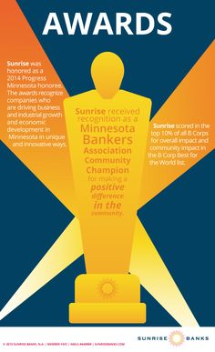 Throughout 2014, Sunrise was honored with a number of awards for our dedication to community development: Progress MN Honoree for driving economic growth in innovative ways; Minnesota Bankers Association Community Champion for making a positive difference; and Best for the World honoree for scoring in the top ten percent of all B Corps in overall and community impact. Csr Report, Corporate Social Responsibility, Strong Relationship, Top Ten, Minnesota, Innovation, Sunrise, Champion, Awards