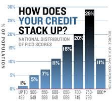 When do you need credit repair? The moment your credit score is anything less than 600 points because this could make it difficult for you to apply for a loan. If it just so happens that your credit score falls below the minimum, d Apply For A Loan, How To Apply, Trust Yourself, Improve Yourself, Credit Score Range, Lexington Law, Credit Repair Companies, Improve Your Credit Score, Credit Bureaus