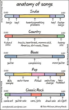 """Anatomy of Songs"" by ""Wrong Hands"" cartoonist John Atkinson breaks down the basically musical elements of the indie rock, country, blues, pop and classic rock genres down to their most basic elements. image via Wrong Hands via 22 Words Humor Musical, Genre Musical, Music Humor, Music Genre, Funny Music, Music Jokes, Funny Songs, Beatles Songs, Music Theory"