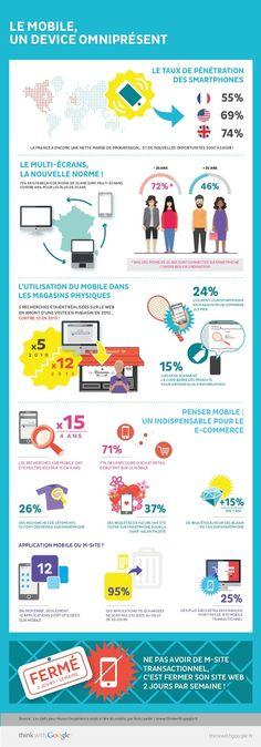 E-commerce : L'importance du mobile en France - WebLife Inbound Marketing, Marketing Plan, Sales And Marketing, Business Marketing, Internet Marketing, Social Media Marketing, Web 2.0, Le Web, Marketing Mobile