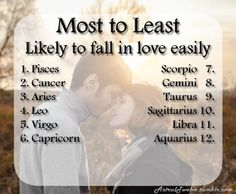 Most to LeastLikely to fall in love easily Have an idea for a Most to Least list? Click here! The Signs towards the top of the list are more likely to not only feel the emotions associated with love quicker, but also more likely to ADMIT and/or enact those feelings more quickly than those towards the bottom. Still curious about the order? Ask us why!
