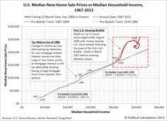 Houses are still overpriced.