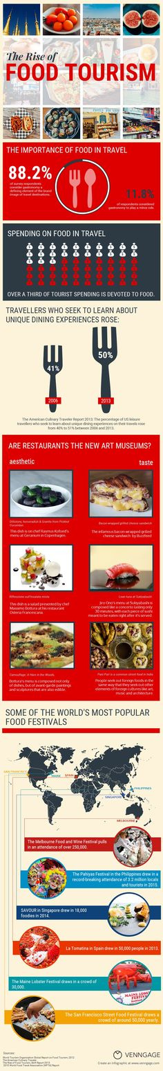 How Instagram is Boosting Food Tourism [Infographic]   Social Media Today