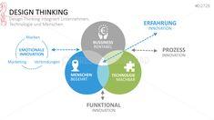 PresentationLoad | Design Thinking