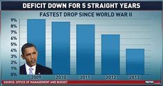 "The deficit has been dropping since President Obama took office.  Is the GOP ""desperate"" for the president to fail?"