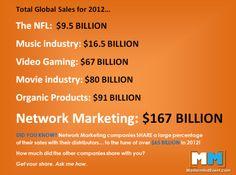 $167 BILLION! Network Marketing breaks new sales record! [Free ...  - #networkmarketingtips