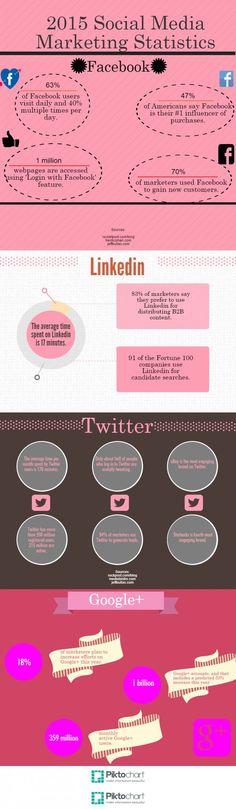 Really useful 2015 social media marketing statistics | #infographic | www.notjustpowder.com