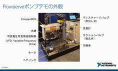 「IoTは1日にして成らず」 日本NIが提案するIIoT
