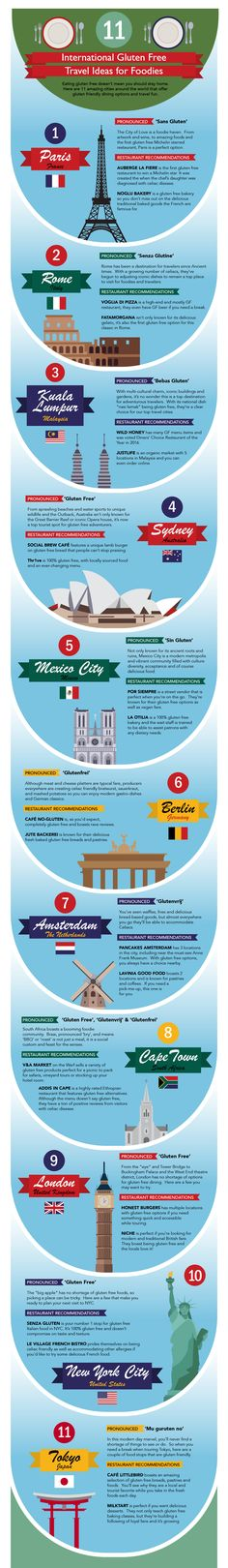 This is an awesome infographic with travel ideas that have awesome food options for gluten free diets. It teaches the pronounciation as well as lists a few must try restaurants. Sin Gluten, Gluten Free Diet, Dairy Free, What Is Celiac Disease, Celebrity Diets, Gluten Free Restaurants, Free Tips, New Travel, Travel Light