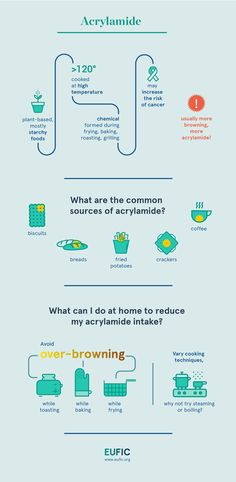 Acrylamide infographic: How to reduce acrylamide formation at home: (EUFIC)