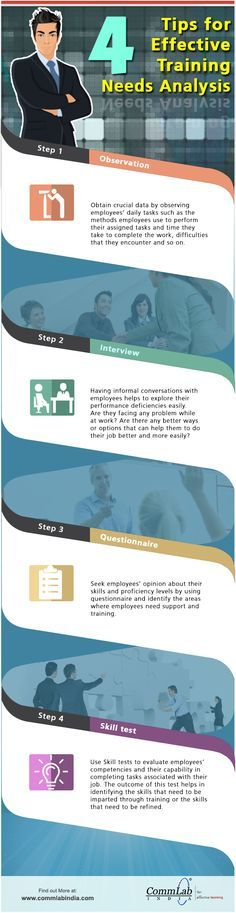 Risultati immagini per training needs analysis Training Needs - needs analysis